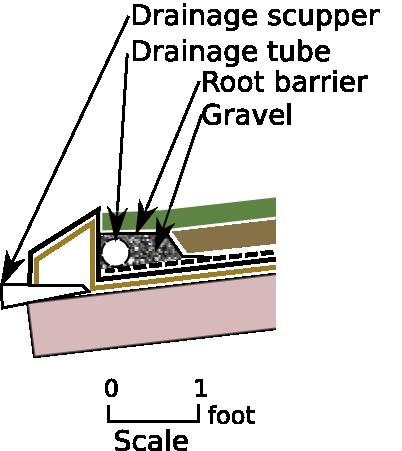 Roof Drainage Detail Diagram Drainage Details