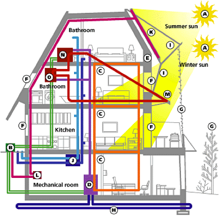 Cutaway Drawing: Heating, cooling, ventilation, and electrical systems